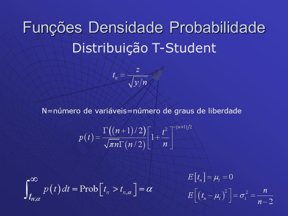 Funções Densidade Probabilidade Distribuição T-Student N=número de variáveis=número de graus de liberdade