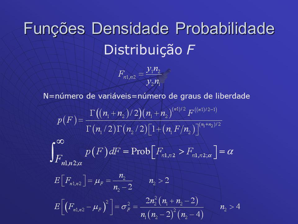 Funções Densidade Probabilidade Distribuição F N=número de variáveis=número de graus de liberdade
