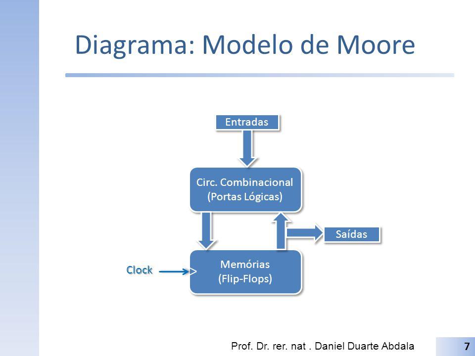 Modelo de Mealy Estado atual é definido por uma função lógica combinacional entre o estado anterior e um conjunto de entradas; Adicionalmente, a saída do sistema dependerá do estado atual assim como das entradas do sistema; Saídas podem mudar assíncronamente; Prof.