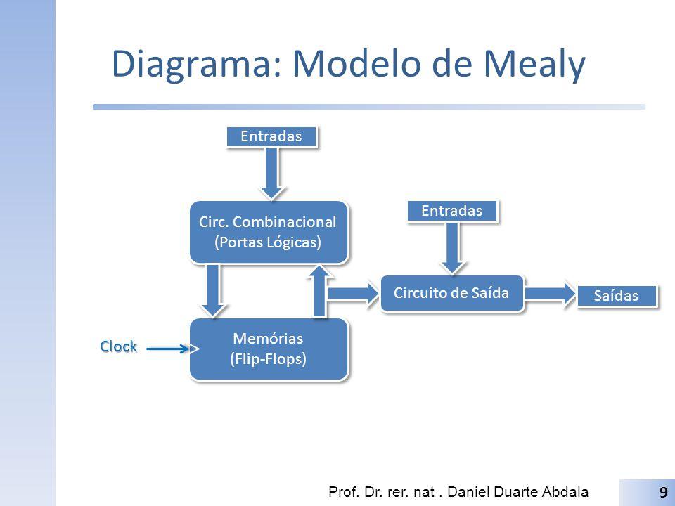 Diagrama: Modelo de Mealy Prof.Dr. rer. nat. Daniel Duarte Abdala 9 Circ.