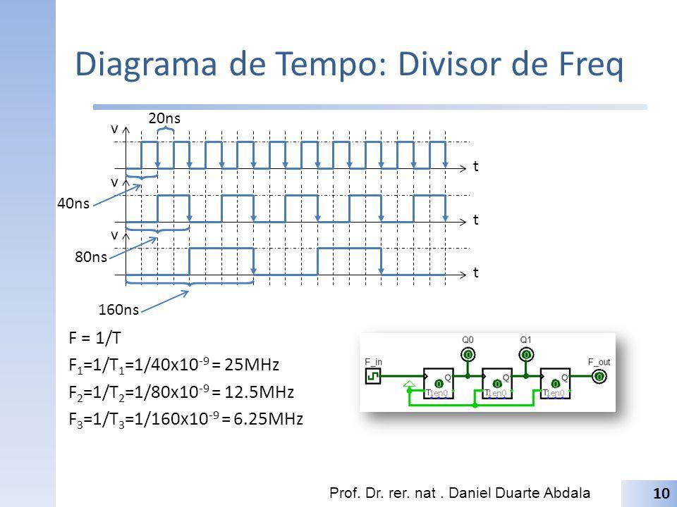 Diagrama de Tempo: Divisor de Freq F = 1/T F 1 =1/T 1 =1/40x10 -9 = 25MHz F 2 =1/T 2 =1/80x10 -9 = 12.5MHz F 3 =1/T 3 =1/160x10 -9 = 6.25MHz Prof. Dr.