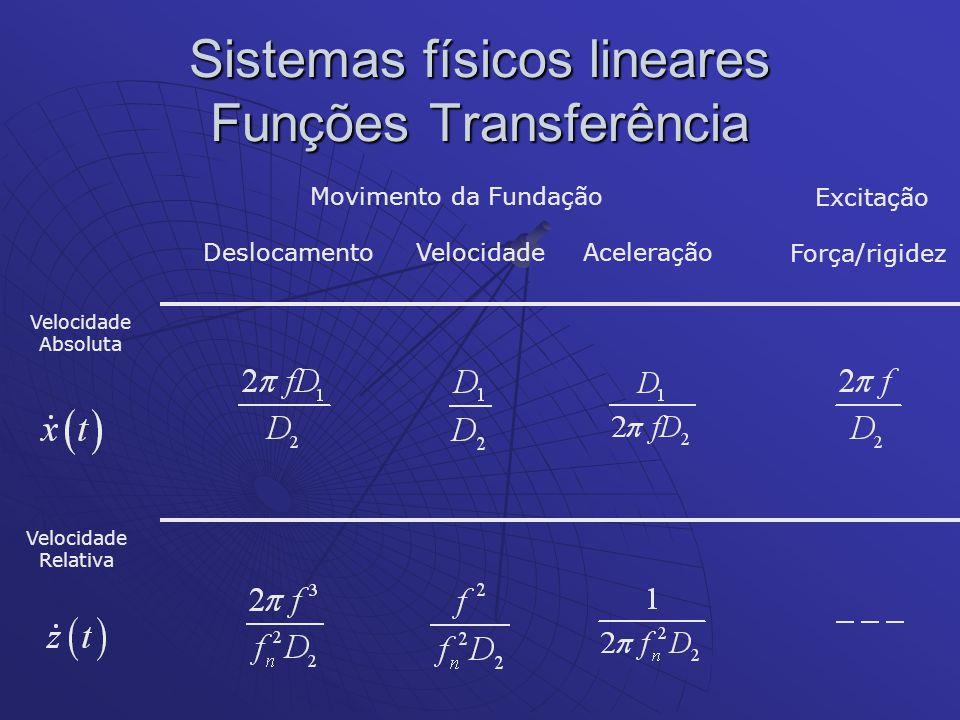 Sistemas físicos lineares Funções Transferência Força/rigidez Velocidade Absoluta Velocidade Relativa Movimento da Fundação DeslocamentoVelocidadeAcel
