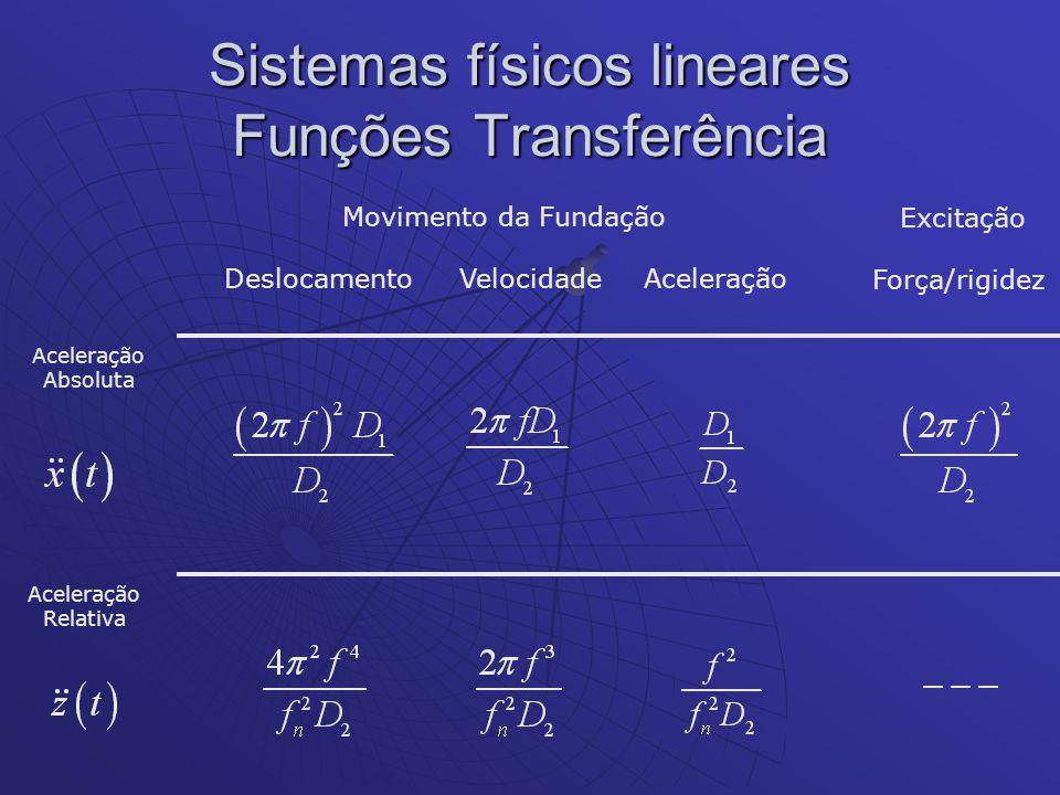 Sistemas físicos lineares Funções Transferência Força/rigidez Aceleração Absoluta Aceleração Relativa Movimento da Fundação DeslocamentoVelocidadeAcel