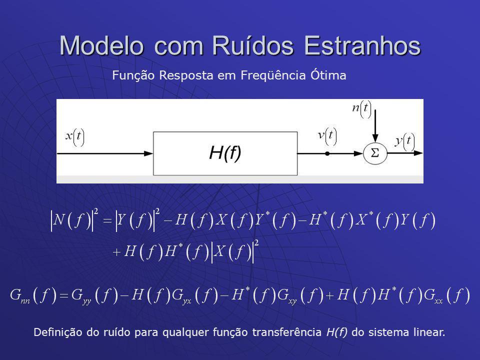 Modelo com Ruídos Estranhos Função Resposta em Freqüência Ótima Definição do ruído para qualquer função transferência H(f) do sistema linear.