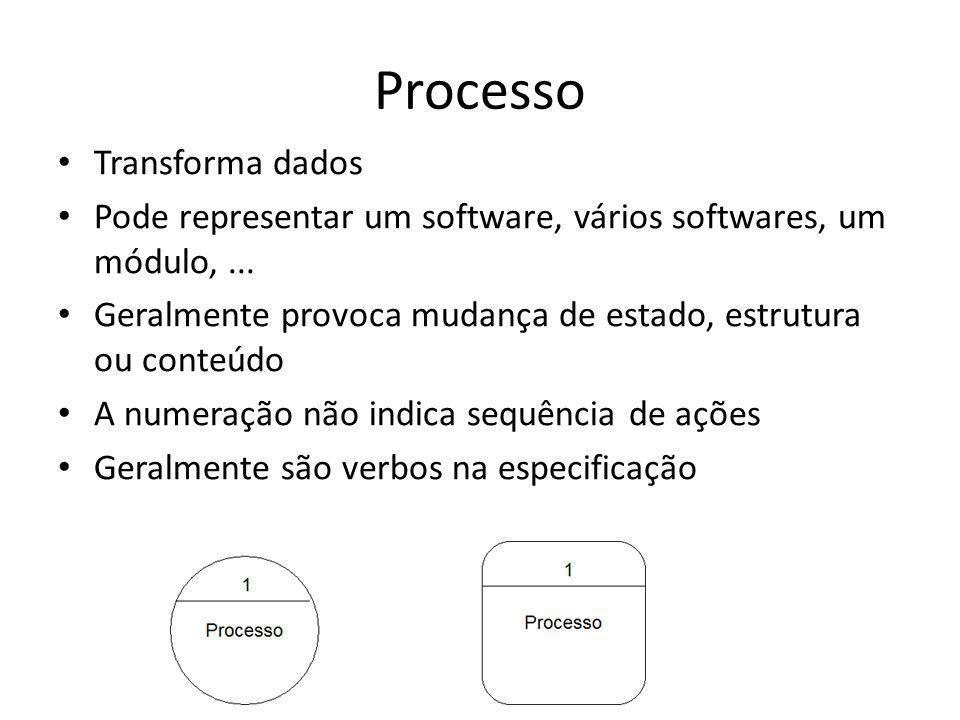 Processo Transforma dados Pode representar um software, vários softwares, um módulo,... Geralmente provoca mudança de estado, estrutura ou conteúdo A