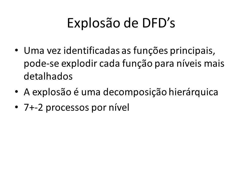 Explosão de DFDs Uma vez identificadas as funções principais, pode-se explodir cada função para níveis mais detalhados A explosão é uma decomposição h