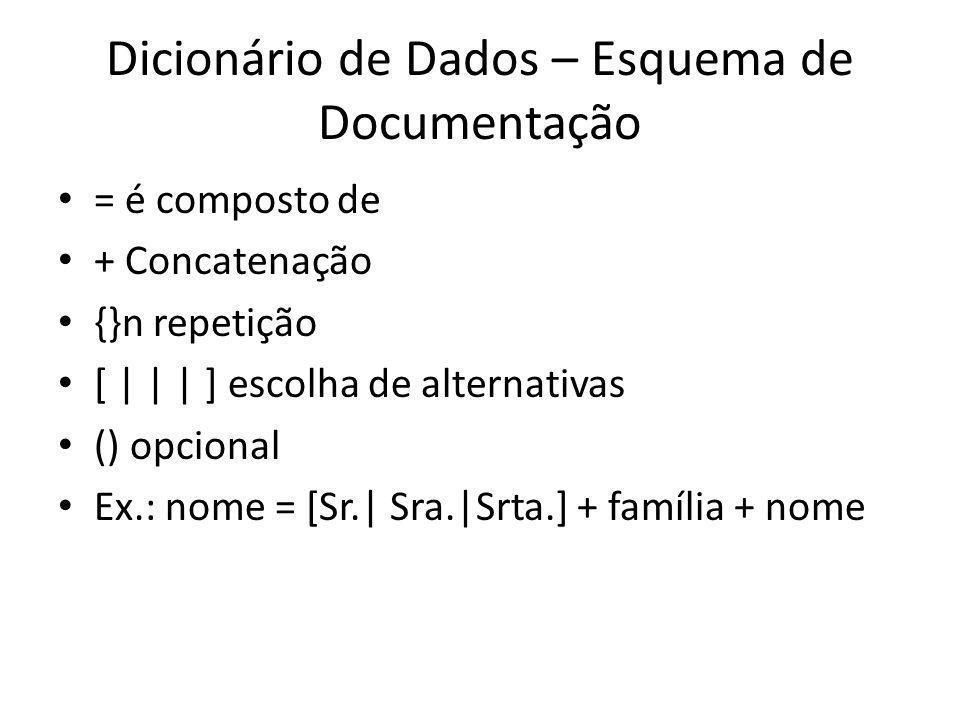 Dicionário de Dados – Esquema de Documentação = é composto de + Concatenação {}n repetição [ | | | ] escolha de alternativas () opcional Ex.: nome = [