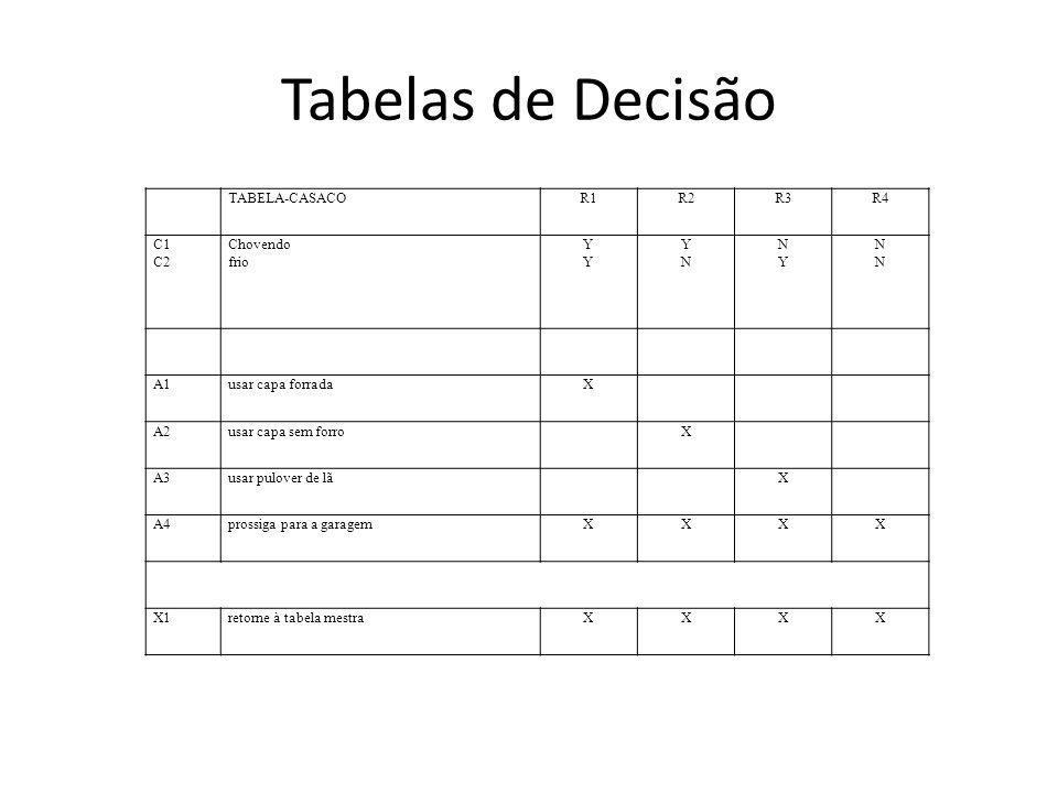 Tabelas de Decisão TABELA-CASACOR1R2R3R4 C1 C2 Chovendo frio YYYY YNYN NYNY NNNN A1usar capa forradaX A2usar capa sem forroX A3usar pulover de lãX A4p