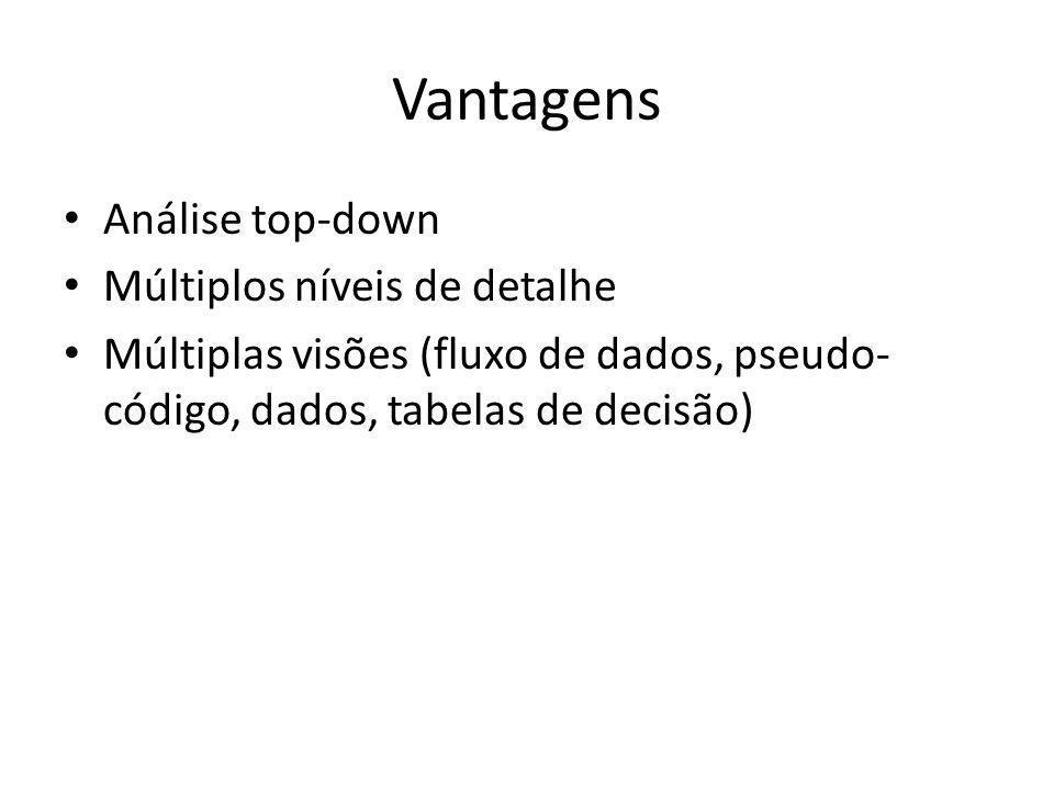 Vantagens Análise top-down Múltiplos níveis de detalhe Múltiplas visões (fluxo de dados, pseudo- código, dados, tabelas de decisão)