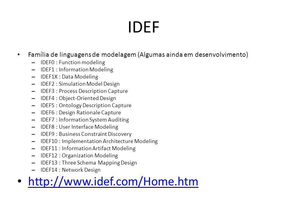 IDEF Família de linguagens de modelagem (Algumas ainda em desenvolvimento) – IDEF0 : Function modeling – IDEF1 : Information Modeling – IDEF1X : Data
