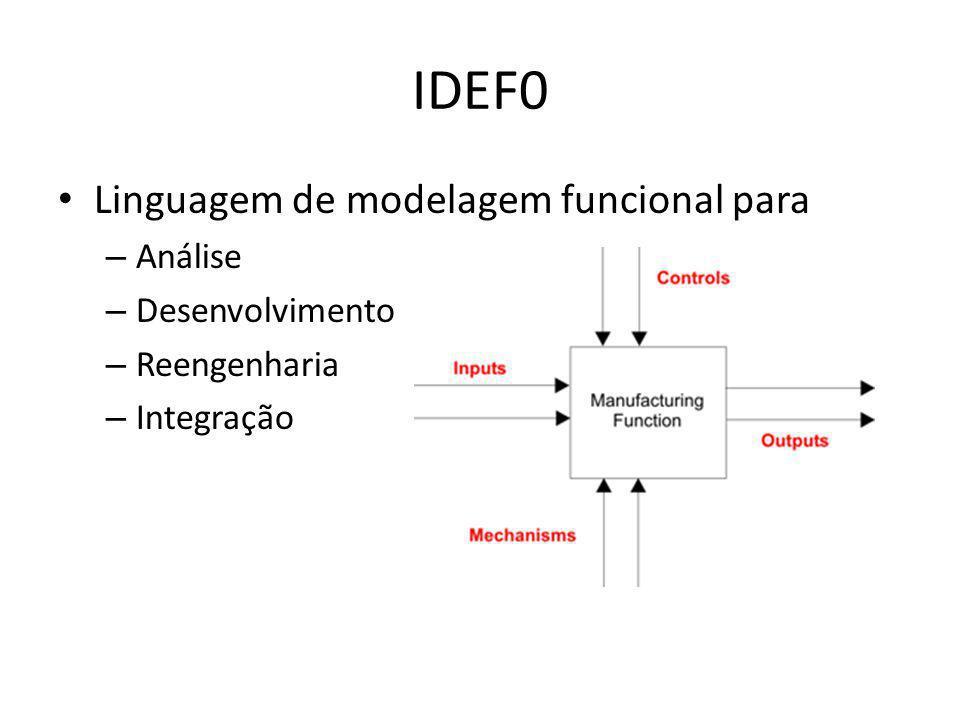 IDEF0 Linguagem de modelagem funcional para – Análise – Desenvolvimento – Reengenharia – Integração