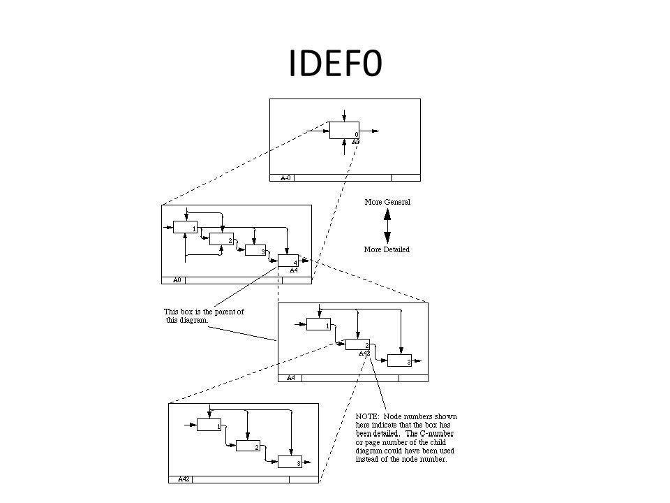IDEF0