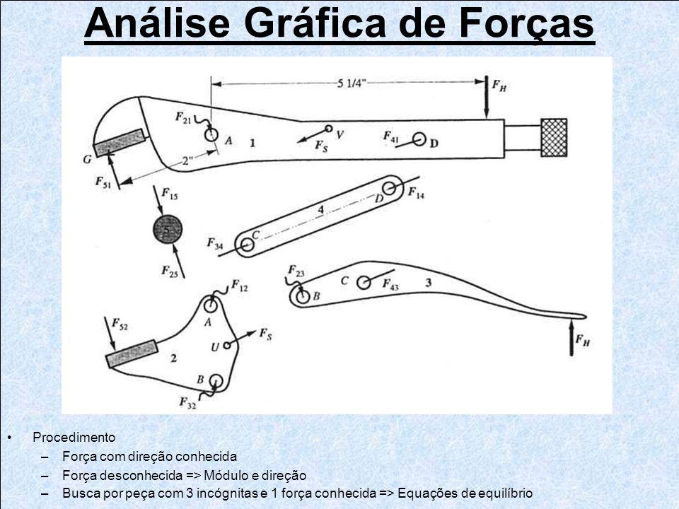 Análise Gráfica de Forças Procedimento –Força com direção conhecida –Força desconhecida => Módulo e direção –Busca por peça com 3 incógnitas e 1 força