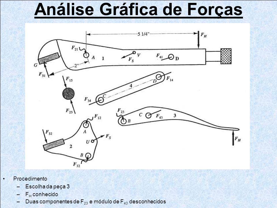 Análise Gráfica de Forças Procedimento –Escolha da peça 3 –F H conhecido –Duas componentes de F 23 e módulo de F 43 desconhecidos