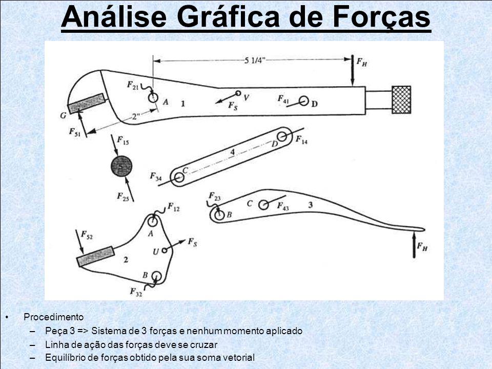 Análise Gráfica de Forças Procedimento –Peça 3 => Sistema de 3 forças e nenhum momento aplicado –Linha de ação das forças deve se cruzar –Equilíbrio d