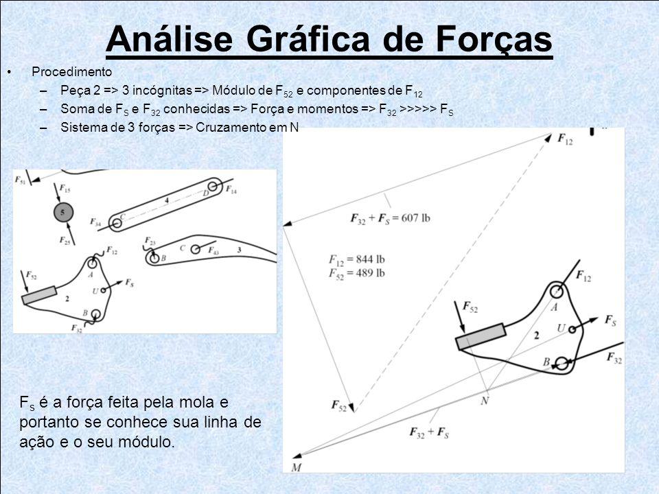 F s é a força feita pela mola e portanto se conhece sua linha de ação e o seu módulo. Procedimento –Peça 2 => 3 incógnitas => Módulo de F 52 e compone