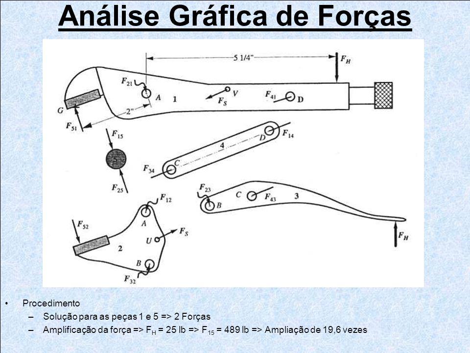 Análise Gráfica de Forças Procedimento –Solução para as peças 1 e 5 => 2 Forças –Amplificação da força => F H = 25 lb => F 15 = 489 lb => Ampliação de