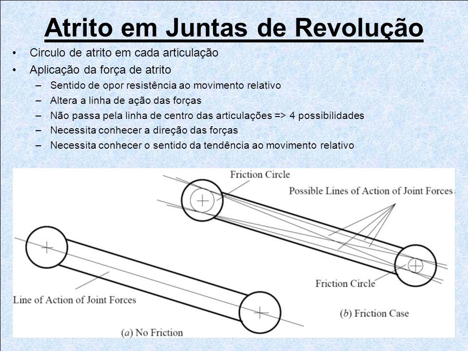 Atrito em Juntas de Revolução Circulo de atrito em cada articulação Aplicação da força de atrito –Sentido de opor resistência ao movimento relativo –A