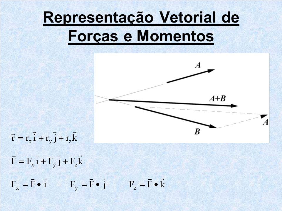 Análise com Atrito O triângulo de forças na peça 4 permite calcular a força F 34.