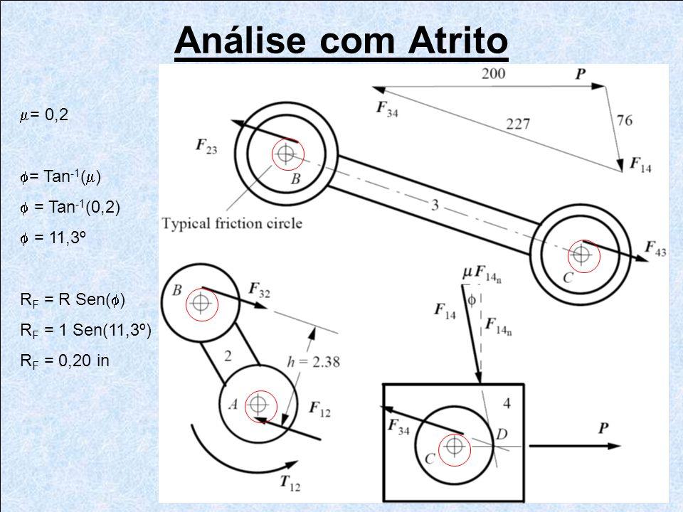 Análise com Atrito = 0,2 = Tan -1 ( ) = Tan -1 (0,2) = 11,3º R F = R Sen( ) R F = 1 Sen(11,3º) R F = 0,20 in
