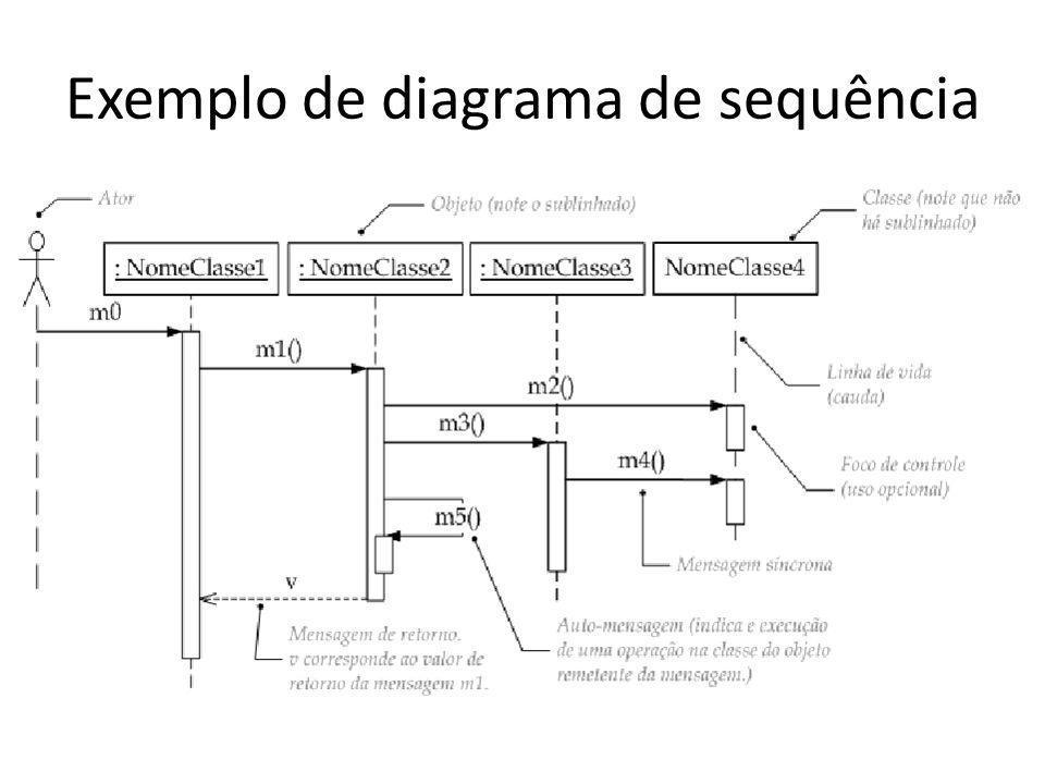 Exemplo de diagrama de sequência