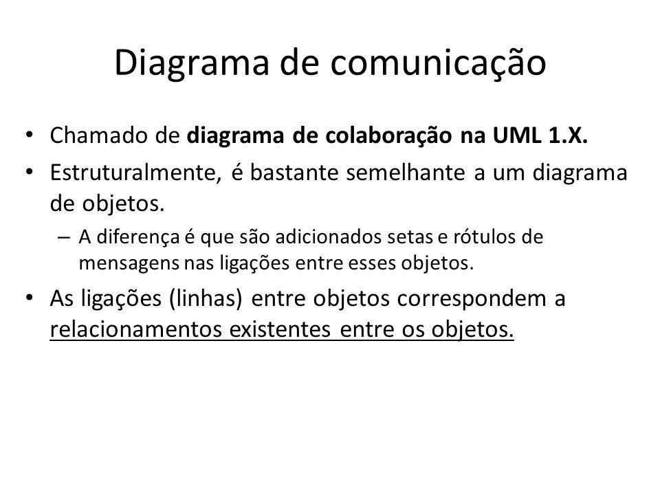 Diagrama de comunicação Chamado de diagrama de colaboração na UML 1.X. Estruturalmente, é bastante semelhante a um diagrama de objetos. – A diferença
