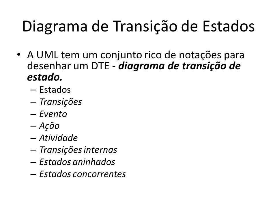 Diagrama de Transição de Estados A UML tem um conjunto rico de notações para desenhar um DTE - diagrama de transição de estado. – Estados – Transições