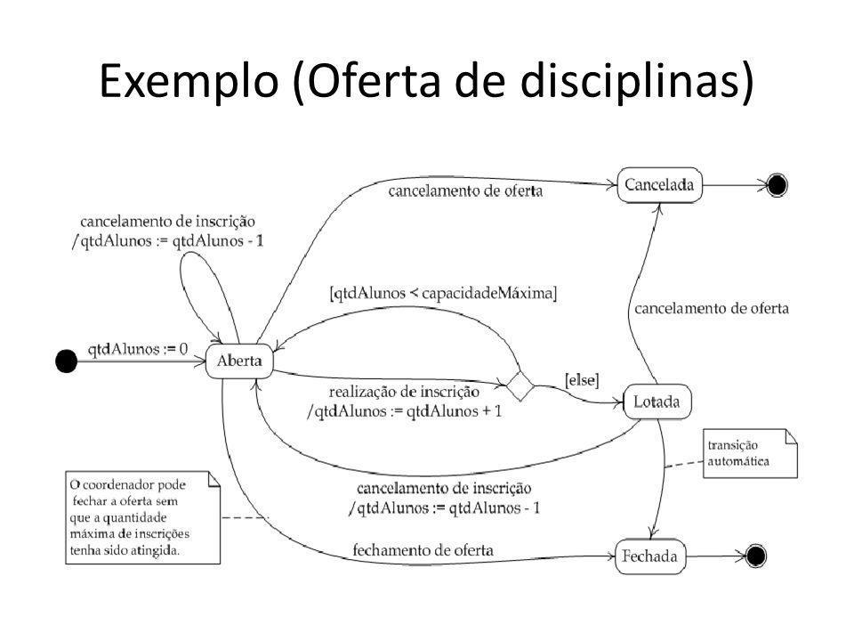 Exemplo (Oferta de disciplinas)