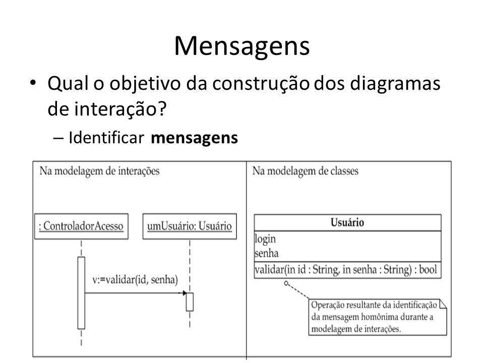 Mensagens Qual o objetivo da construção dos diagramas de interação? – Identificar mensagens