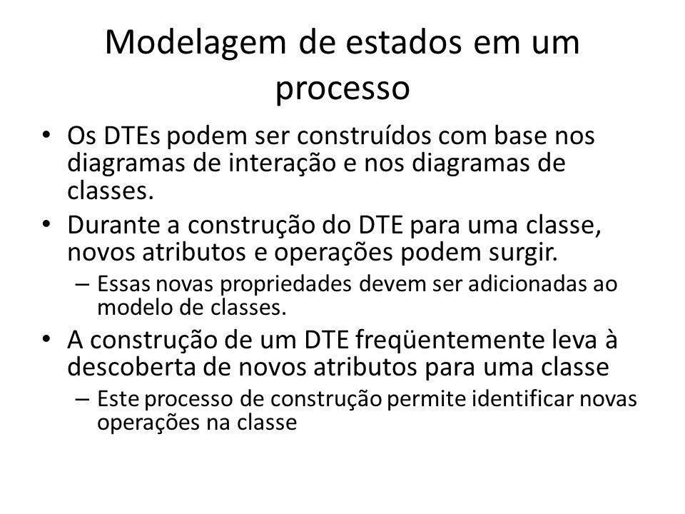 Modelagem de estados em um processo Os DTEs podem ser construídos com base nos diagramas de interação e nos diagramas de classes. Durante a construção