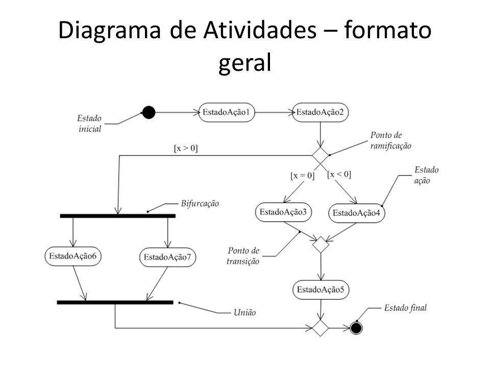 Diagrama de Atividades – formato geral