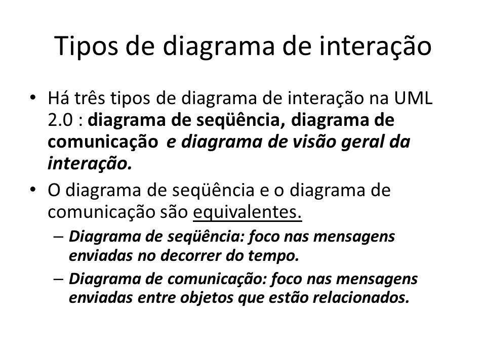 Tipos de diagrama de interação Há três tipos de diagrama de interação na UML 2.0 : diagrama de seqüência, diagrama de comunicação e diagrama de visão