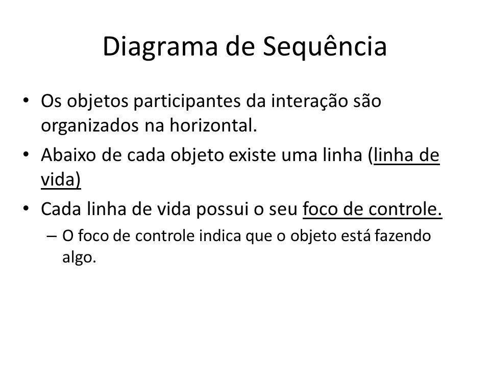 Diagrama de Sequência Os objetos participantes da interação são organizados na horizontal. Abaixo de cada objeto existe uma linha (linha de vida) Cada