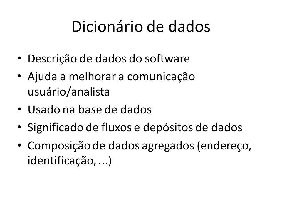 Dicionário de dados Descrição de dados do software Ajuda a melhorar a comunicação usuário/analista Usado na base de dados Significado de fluxos e depó