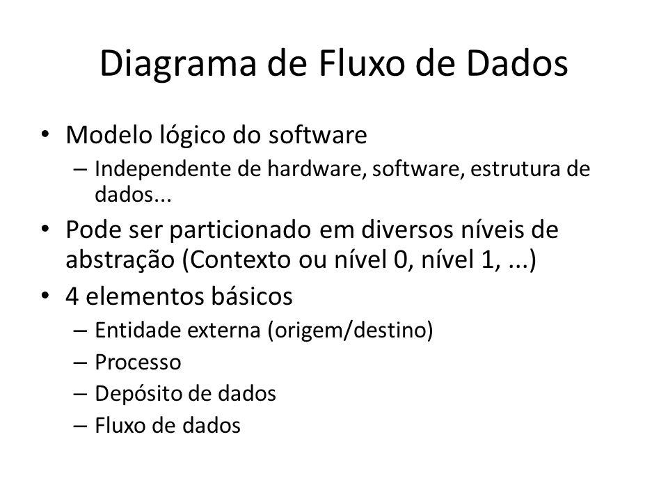 Diagrama de Fluxo de Dados Modelo lógico do software – Independente de hardware, software, estrutura de dados... Pode ser particionado em diversos nív