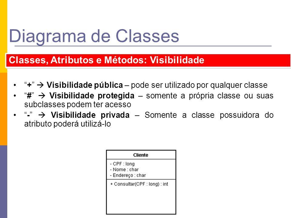 Diagrama de Classes + Visibilidade pública – pode ser utilizado por qualquer classe # Visibilidade protegida – somente a própria classe ou suas subcla
