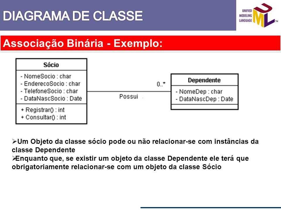 Associação Binária - Exemplo: Um Objeto da classe sócio pode ou não relacionar-se com instâncias da classe Dependente Enquanto que, se existir um obje