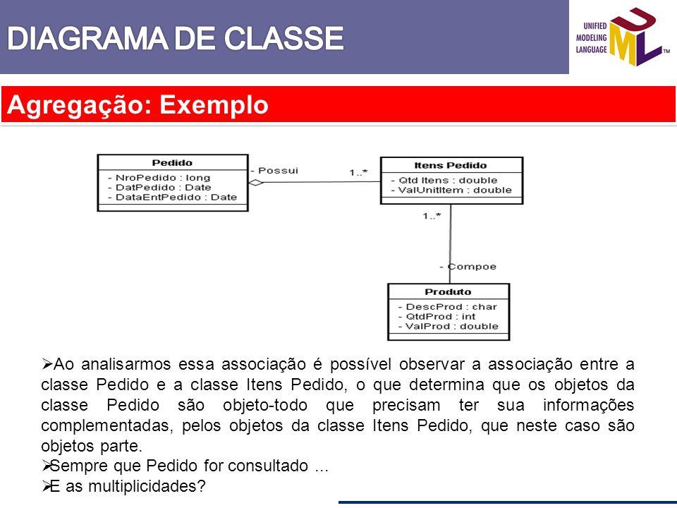 Agregação: Exemplo Ao analisarmos essa associação é possível observar a associação entre a classe Pedido e a classe Itens Pedido, o que determina que