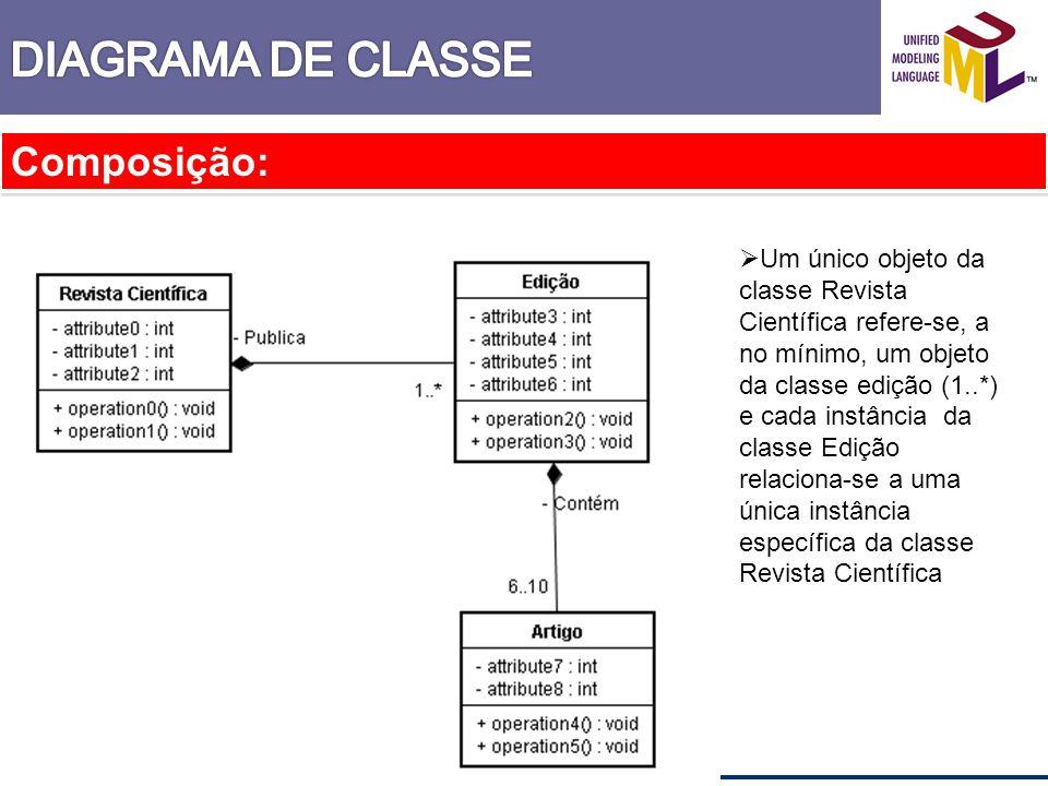 Composição: Um único objeto da classe Revista Científica refere-se, a no mínimo, um objeto da classe edição (1..*) e cada instância da classe Edição r
