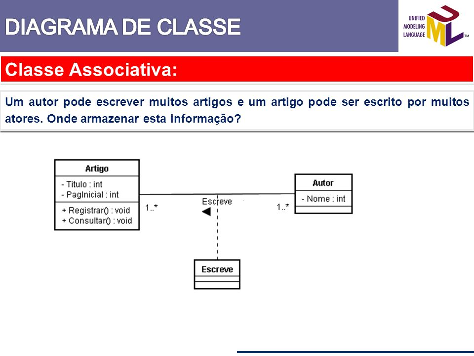 Classe Associativa: Um autor pode escrever muitos artigos e um artigo pode ser escrito por muitos atores. Onde armazenar esta informação?