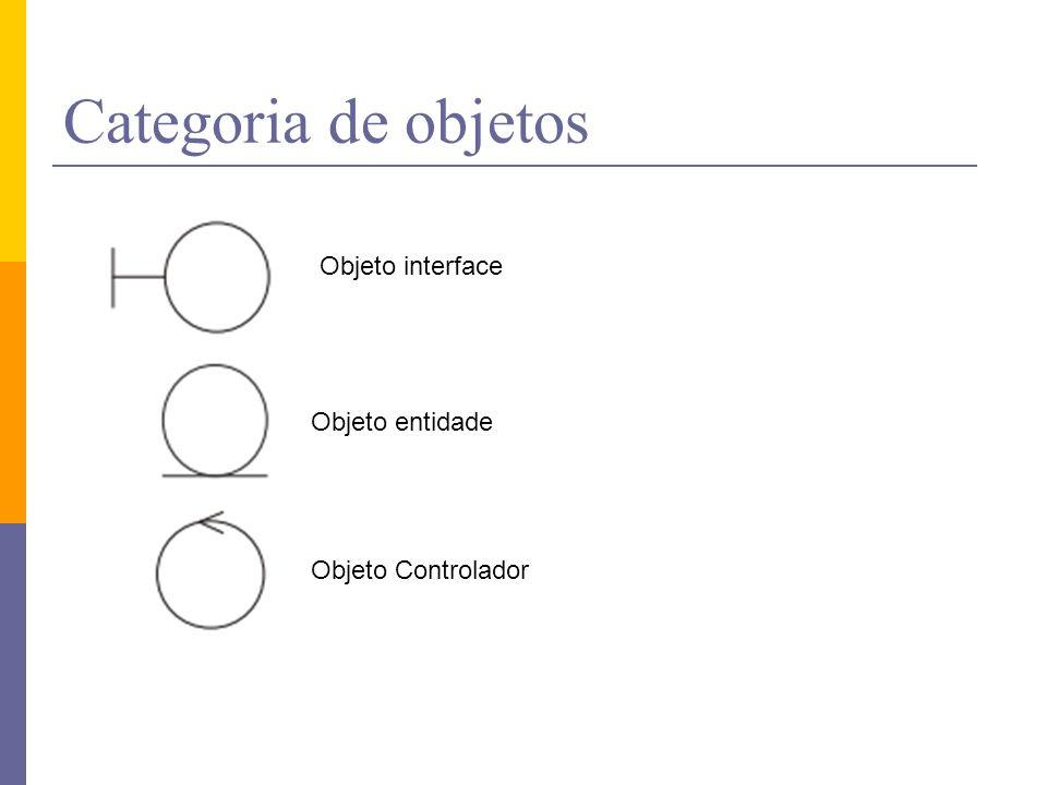 Categoria de objetos Objeto interface Objeto entidade Objeto Controlador