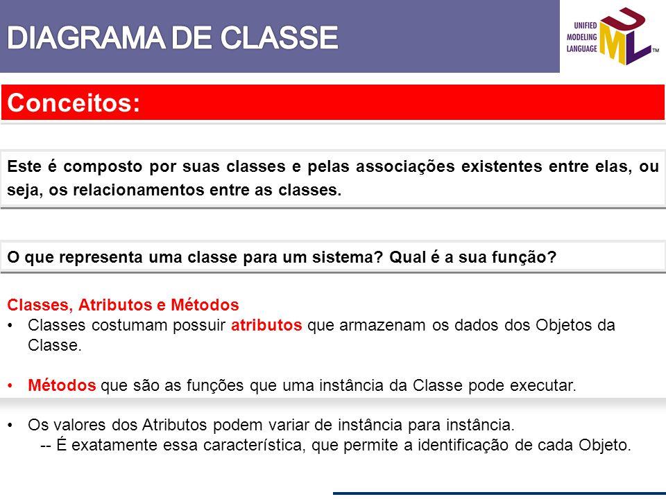 Conceitos: Este é composto por suas classes e pelas associações existentes entre elas, ou seja, os relacionamentos entre as classes. O que representa