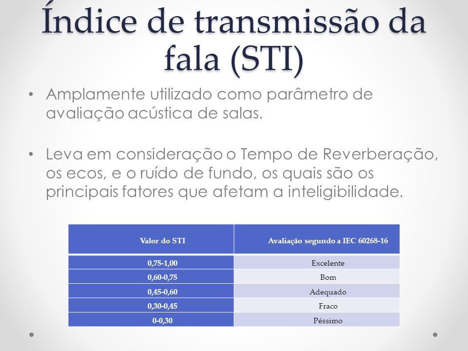 Índice de transmissão da fala (STI) Amplamente utilizado como parâmetro de avaliação acústica de salas. Leva em consideração o Tempo de Reverberação,