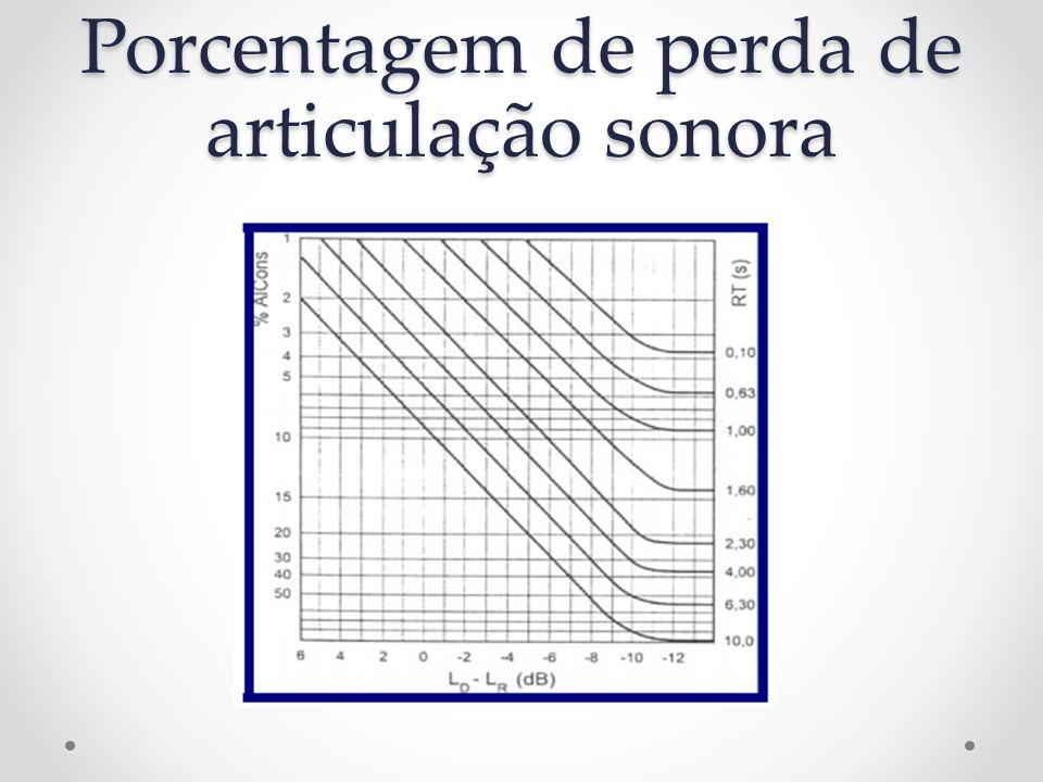 Porcentagem de perda de articulação sonora