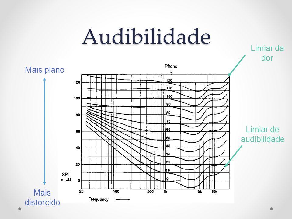 Audibilidade Mais plano Mais distorcido Limiar de audibilidade Limiar da dor