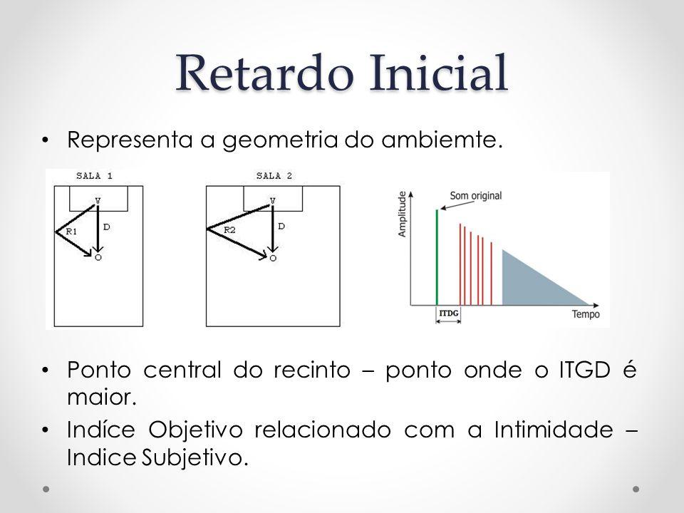 Retardo Inicial Representa a geometria do ambiemte. Ponto central do recinto – ponto onde o ITGD é maior. Indíce Objetivo relacionado com a Intimidade