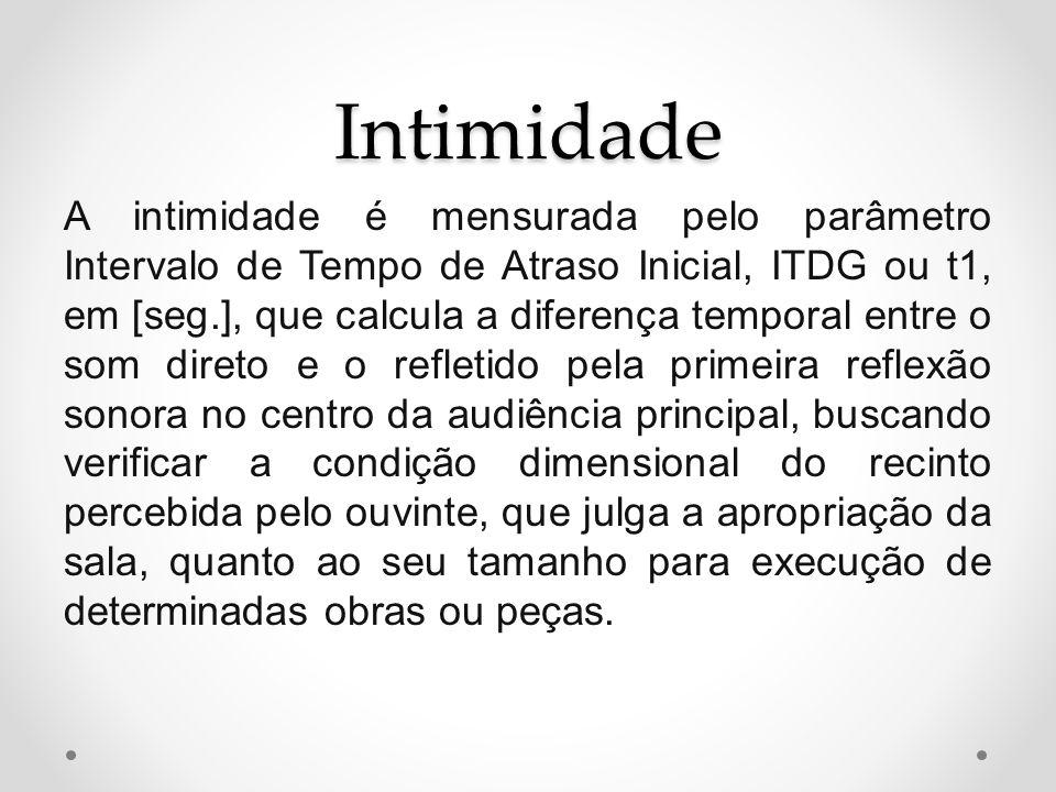 Intimidade A intimidade é mensurada pelo parâmetro Intervalo de Tempo de Atraso Inicial, ITDG ou t1, em [seg.], que calcula a diferença temporal entre