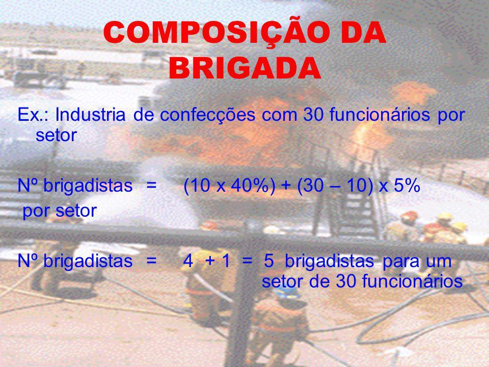 COMPOSIÇÃO DA BRIGADA Ex.: Industria de confecções com 30 funcionários por setor Nº brigadistas = (10 x 40%) + (30 – 10) x 5% por setor Nº brigadistas