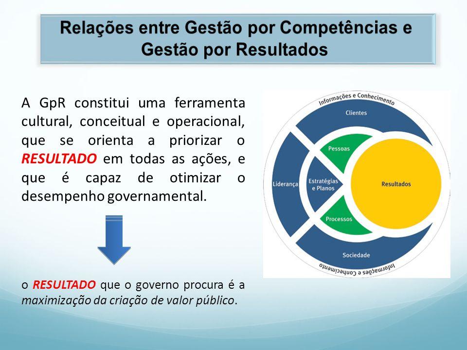 Competência nos Diferentes Níveis Organizacionais Fonte: Brandão; Puente-Palacius; Borges-Andrade, 2007, com adaptações