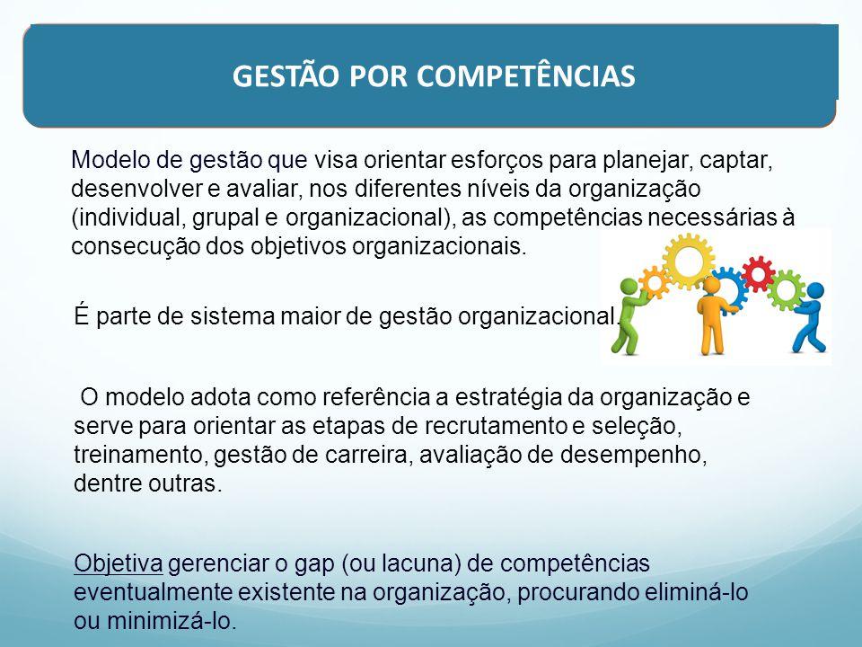 Monitoramento da PNDP no período de 2010 a 2012 Desafios na Implementação do Modelo de Gestão por Competências